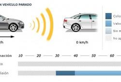 Nissan Qashqai 2014, cinco estrellas Euro NCAP y estreno de las prueba AEB de frenada de emergencia