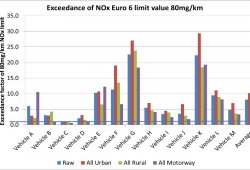 La justicia británica obliga a Reino Unido a ser más severo con la contaminación por NOx