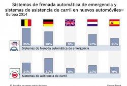 Datos sobre ventas de equipamientos de sistemas de asistencia al conductor del pasado año