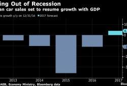 El auge del rublo estimula la recuperación del mercado ruso