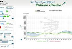 ¿Soportará el sistema eléctrico español millones de coches eléctricos?