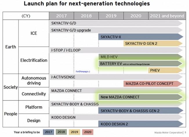 Planes de Mazda para 2021