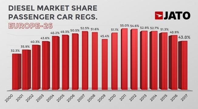Ventas de coches diésel en Europa en 2017