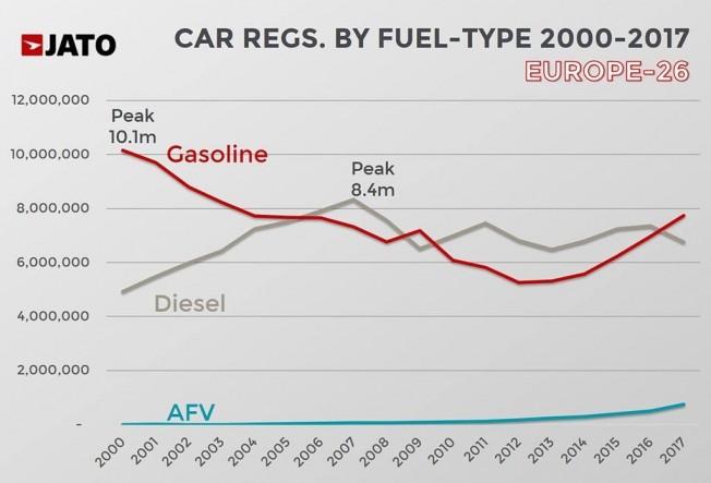 Ventas de coches en Europa en 2017 por tipo de combustible