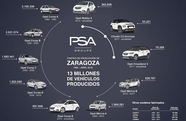 Más de 13 millones de vehículos producidos por PSA en Zaragoza
