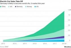 Existe una demanda latente de coches eléctricos en el hemisferio sur
