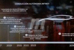 Infiniti pone fecha a la llegada de sus sistemas de conducción autónoma