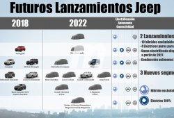 El nuevo plan 2018-2022 del grupo FCA para Jeep
