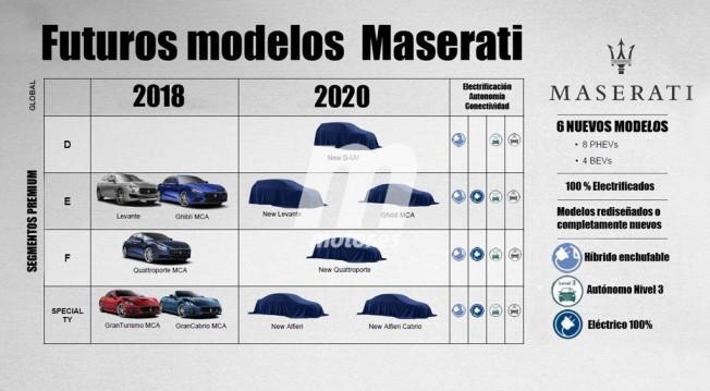 Plan 2018-2022 de Maserati