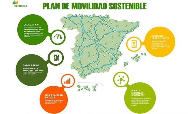 Plan de movilidad sostenible de Iberdrola