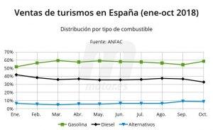 Menos diésel en Madrid y Barcelona, ¿y en el resto de España?