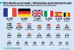 """Volkswagen y Daimler ayudarán a Alemania a reducir el impacto de los diésel """"sucios"""""""